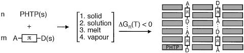 Polarity of Organic Supramolecular Materials: A Tunable Crystal Property