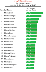MYRNA First Name Statistics by MyNameStats.com