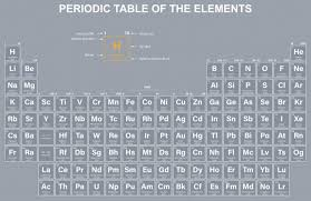 periodic table wallpaper mural murals