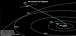 five years after new horizons flyby