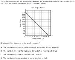 algebra 1 staar released test questions