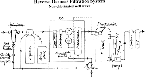 home water filter reverse osmosis