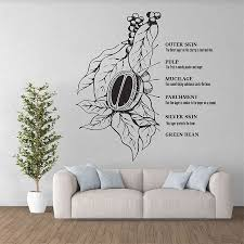 Anatomy Of A Coffee Vinyl Wall Art Decal