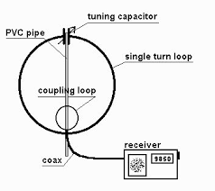 a magnetic loop antenna for shortwave