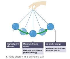 energy transfer in a pendulum