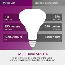 Philips LED 474312 BR30 Dimmable 650 ...