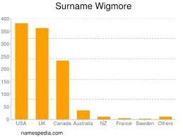 Wigmore - Names Encyclopedia