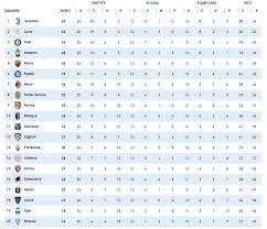 Campionato sospeso, la classifica di Serie A può cambiare così ...