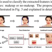 pdf automatic makeup detection