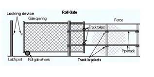 Rolling Gate 6 Wheel Carrier For Chain Link Fence Rolling Sliding Gates Gate Wheel Rut Runner 2 Rubber Wheels Axle Is 7 From Wheel To Wheel Amazon In Home Improvement