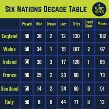 Six Nations Decade Table : FrenchTop14Rugby