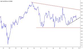 crude oil wti futures price cl chart quotes education