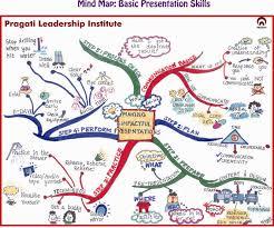 Making Impacting Presentations mind map by Nitya Wakhlu