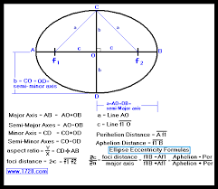 ellipse calculator