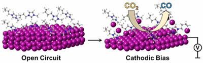 Cathodic Corrosion at the Bismuth–Ionic Liquid Electrolyte Interface under  Conditions for CO2 Reduction - Chem. Mater. - X-MOL