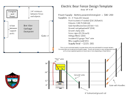 Https Www Maine Gov Ifw Docs Electric Fencing For Black Bears Pdf