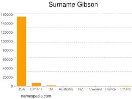 Gibson - Names Encyclopedia