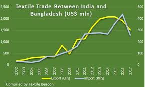 india doubles duty on textile s