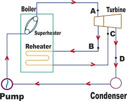 improve steam turbine efficiency