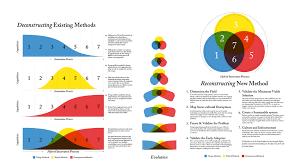 a framework for ideological startups