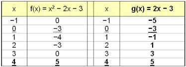 math scene equations iii lesson 3