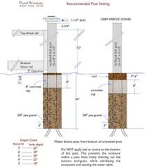 How To Set Posts For Wood Fences And Wood Gates