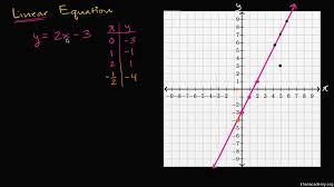 two variable linear equations intro