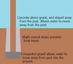 Should I Set Fence Posts In Dirt Gravel Crushed Rock Or Concrete Home Improvement Stack Exchange