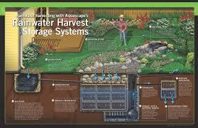 rainwater harvesting systems turpin