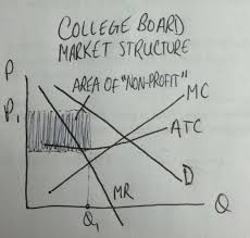 Upvote the College Board monopoly for ...