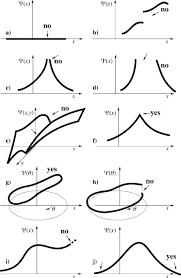 the schrÖdinger equation sciencedirect