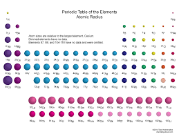 size of the elements on the periodic table
