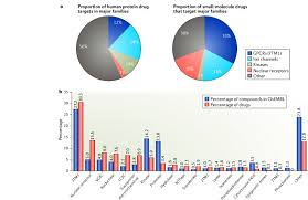 major protein families as targets