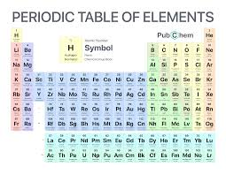 periodic table of elements pubchem