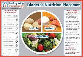nutrition placemat healthy living