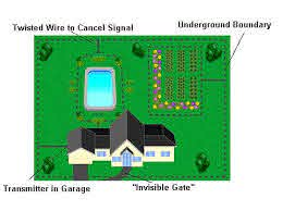 How Underground Pet Fences Work Howstuffworks
