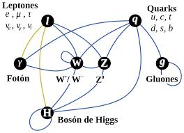 Archivo:Interacciones del modelo estándar de la física de ...
