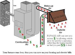 the equaliz air system