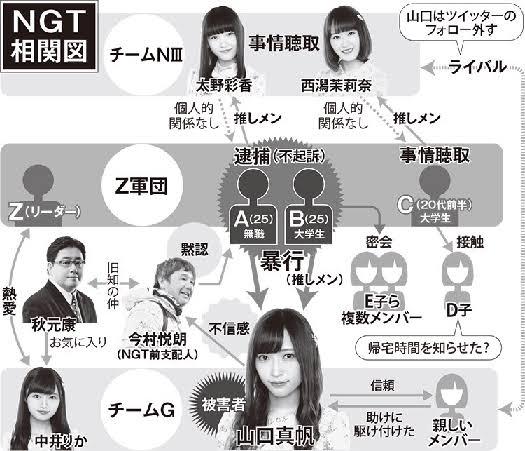 """「相関図 文春 羽切」の画像検索結果"""""""