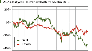 Don't Sell Exxon Stock in 2016 for This ...