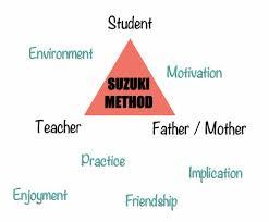 KIDS & MUSIC - A Perfect Connection through SUZUKI METHOD - Part 2 ...