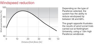 Parafence The Ultimate Windbreak Fencing System
