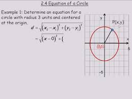 equation for a circle you