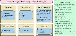 overview of energy storage systems in