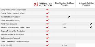 integrative nutrition zohar zemach