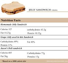 how many calories in a jelly sandwich
