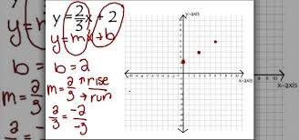 graph linear equations using y mx b