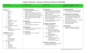 Coa Planning Resource Request Summary March 2014