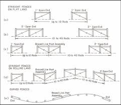 Lesson 3 Fencing Systems Appendix E Cooperative Extension Livestock University Of Maine Cooperative Extension