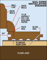 how to install over a sub floor